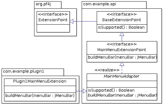 example for an explicit extension point